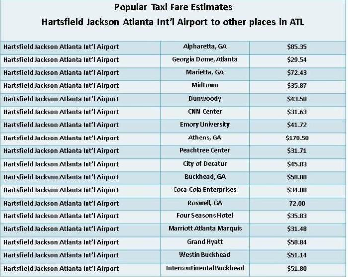 taxifare estimates